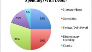 spending-with-debt